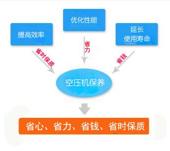 空压机保养及配件指南
